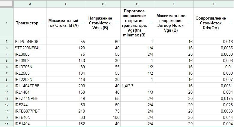 Скриншот таблицы сравнения транзисторов