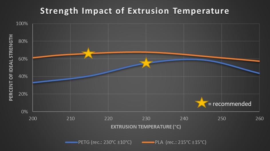 Температура сопла и прочность печати